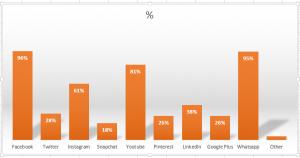 Caribbean social media chart